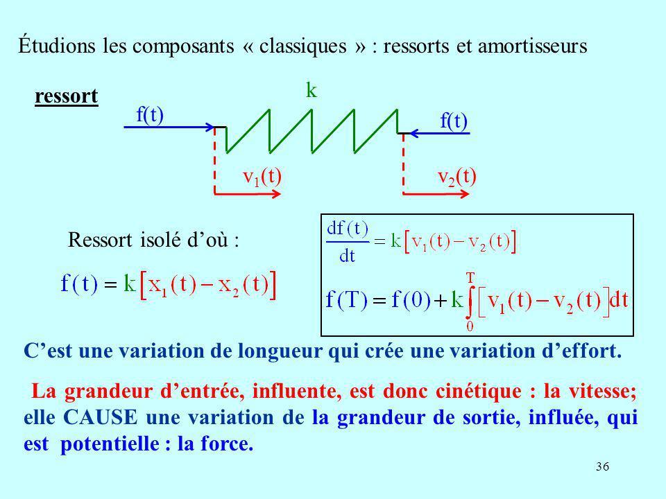 Étudions les composants « classiques » : ressorts et amortisseurs