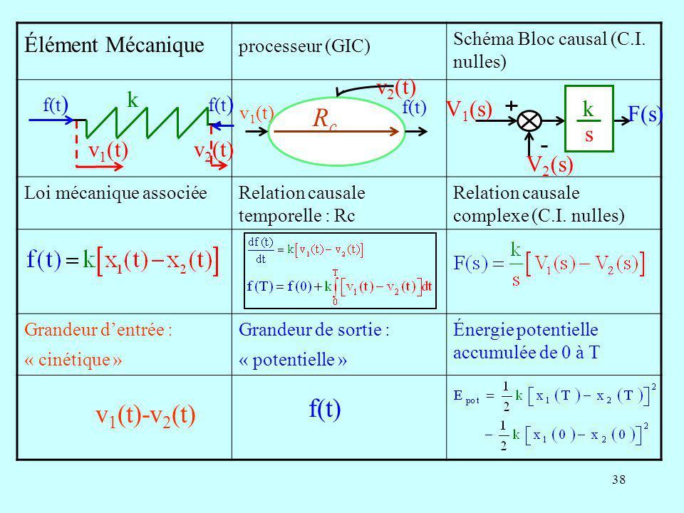 Rc f(t) v1(t)-v2(t) Élément Mécanique v2(t) k v1(t) v2(t) V1(s) V2(s)