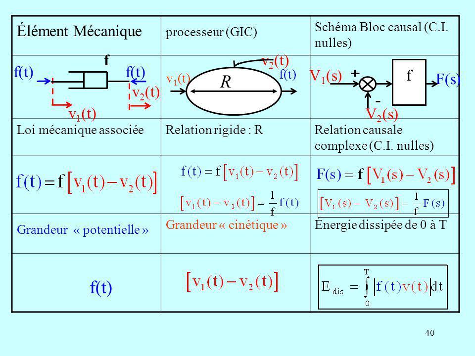 R f(t) Élément Mécanique v1(t) f(t) v2(t) f v2(t) V1(s) V2(s) F(s) f