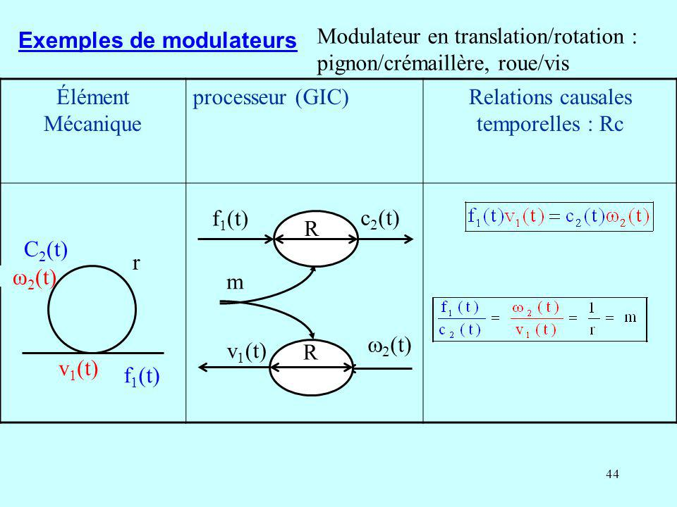 Relations causales temporelles : Rc