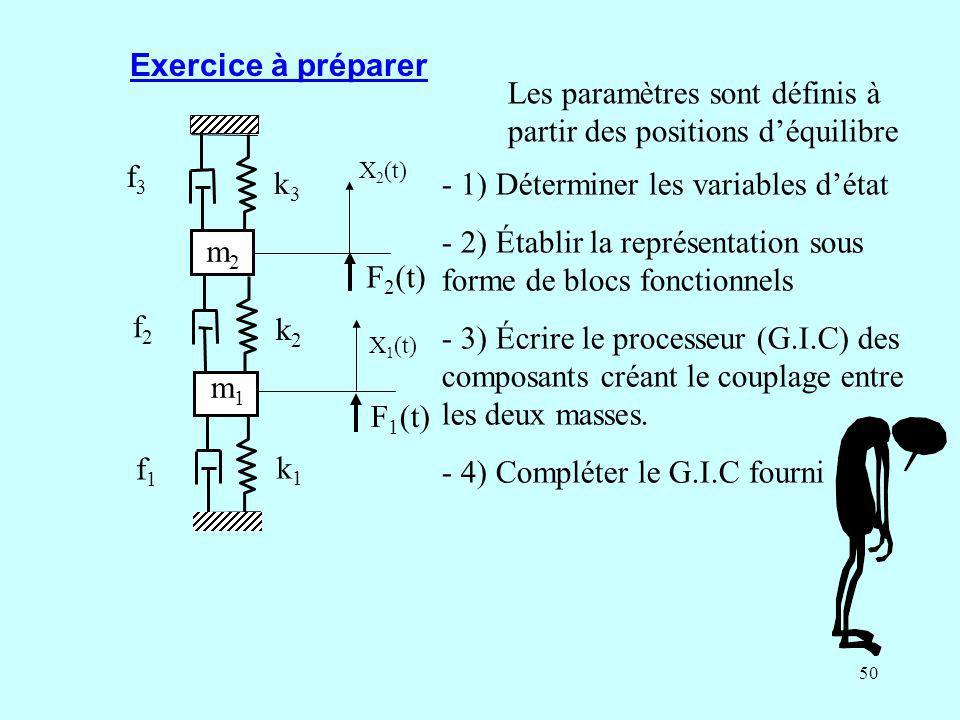 Les paramètres sont définis à partir des positions d'équilibre