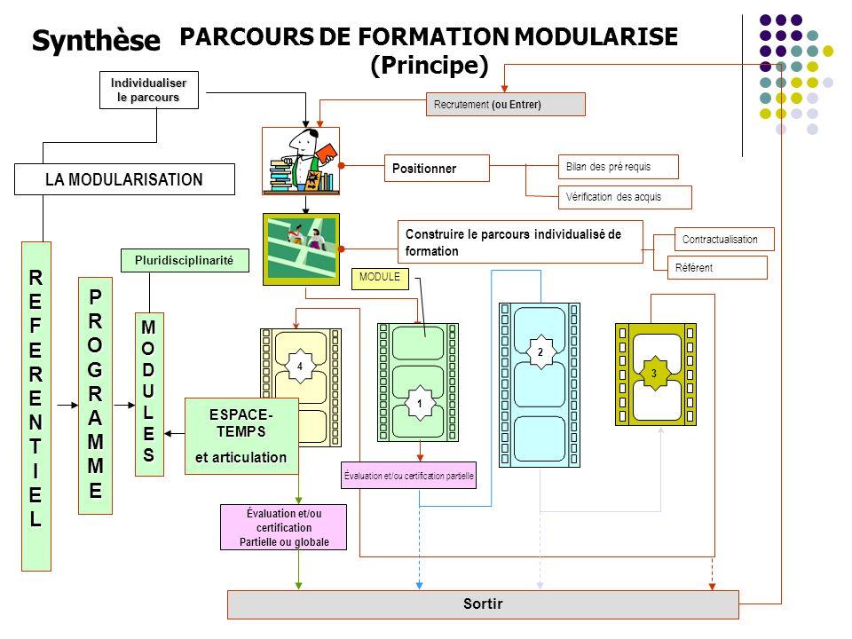 PARCOURS DE FORMATION MODULARISE (Principe)