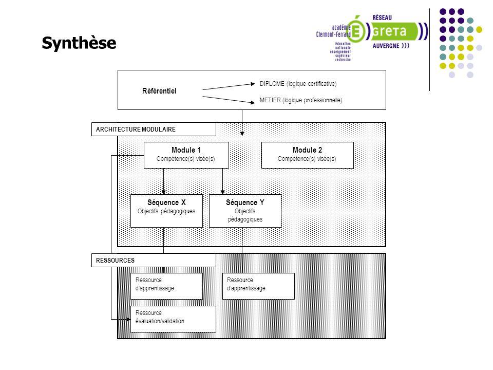 Synthèse Référentiel Module 2 Module 1 Séquence X Séquence Y