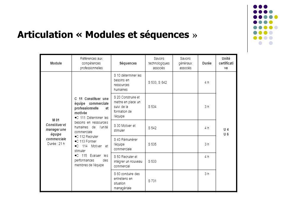 Articulation « Modules et séquences »