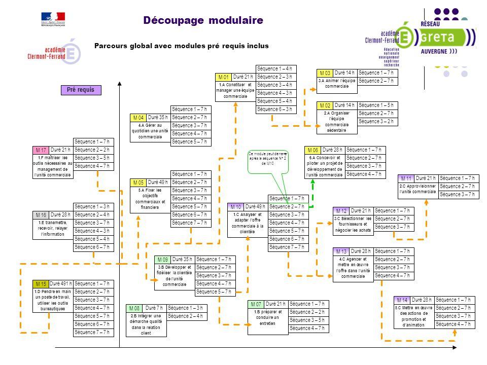 Découpage modulaire Parcours global avec modules pré requis inclus