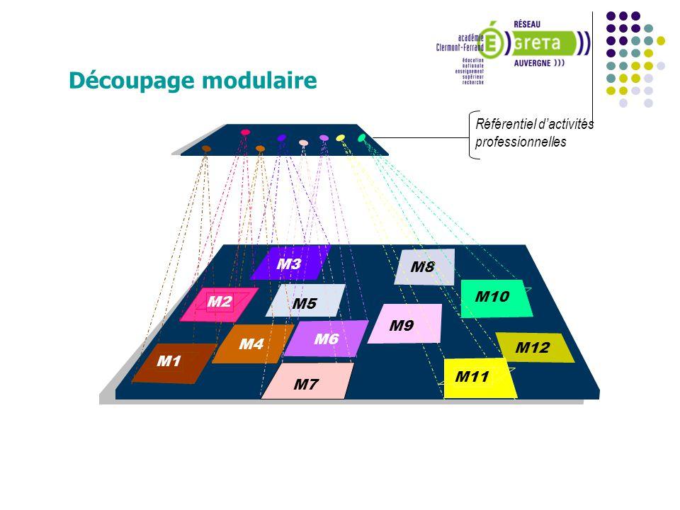 Découpage modulaire Référentiel d'activités professionnelles M3 M8 M10