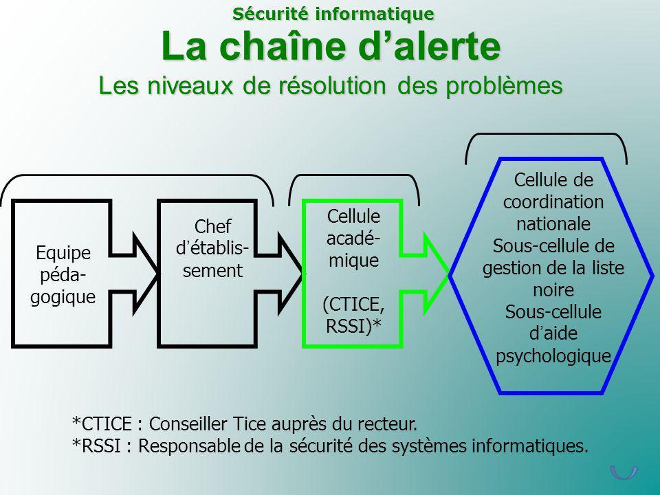 La chaîne d'alerte Les niveaux de résolution des problèmes