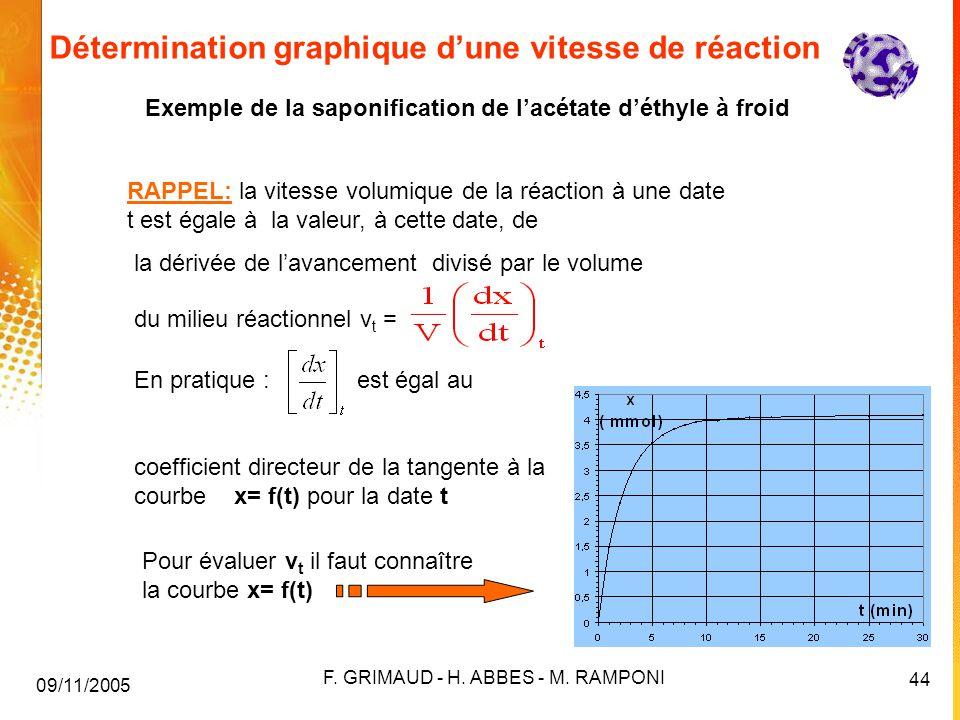 Détermination graphique d'une vitesse de réaction