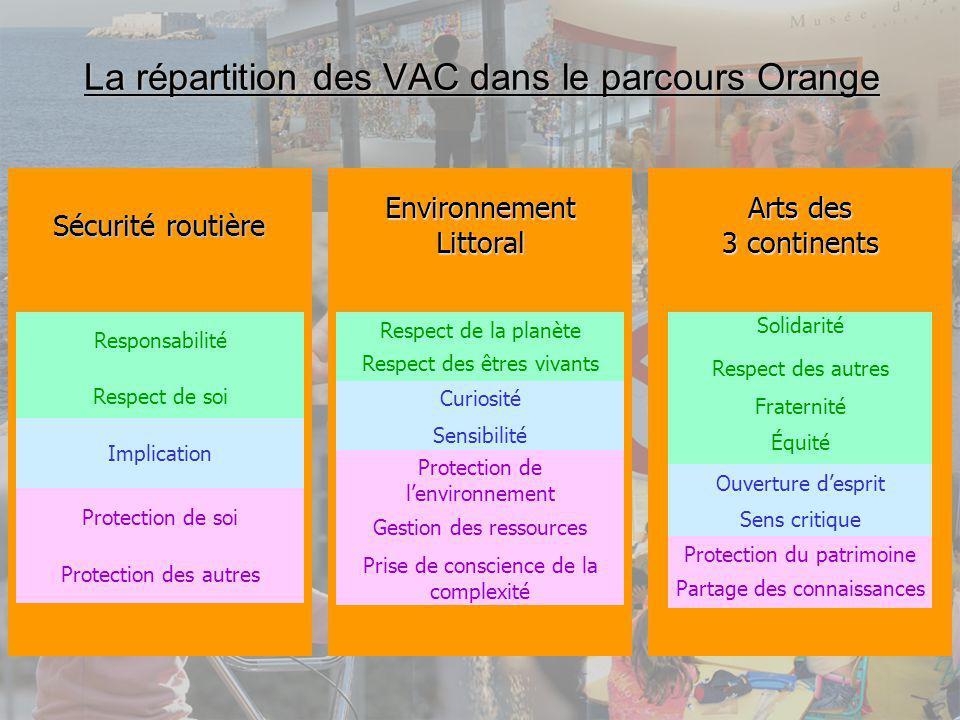 La répartition des VAC dans le parcours Orange