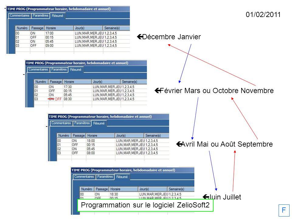 Programmation sur le logiciel ZelioSoft2