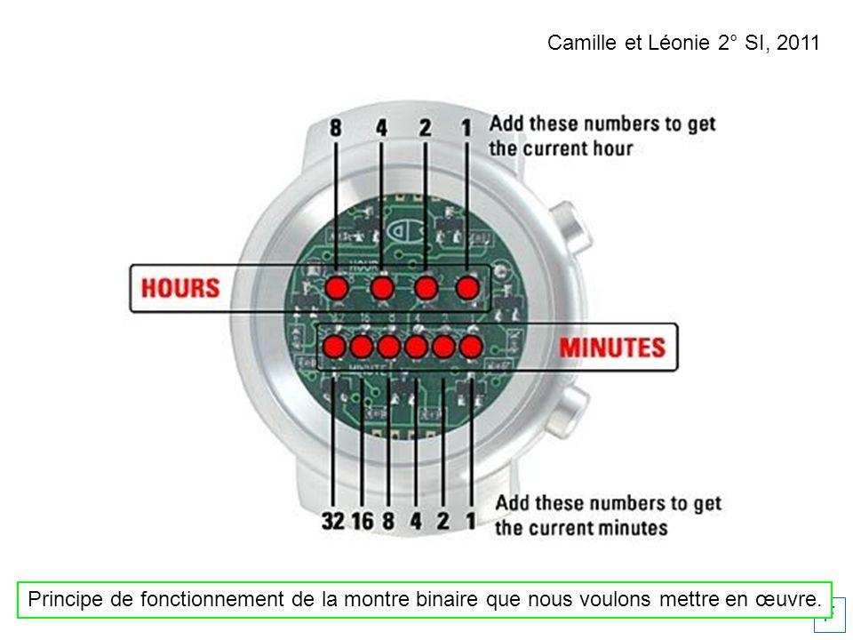 Camille et Léonie 2° SI, 2011 Principe de fonctionnement de la montre binaire que nous voulons mettre en œuvre.