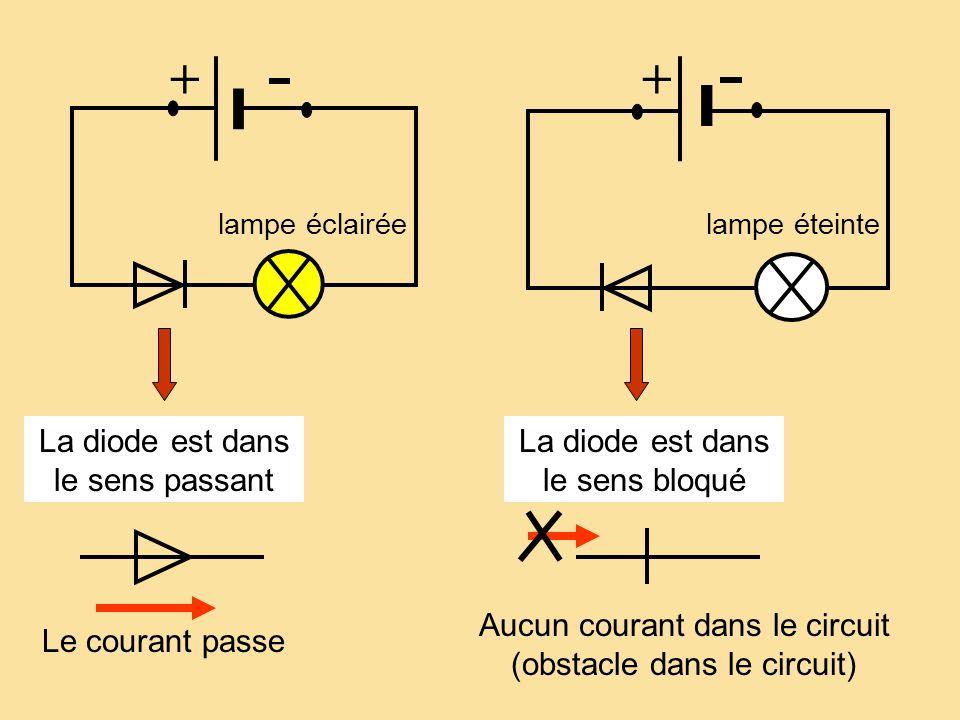 + + La diode est dans le sens passant La diode est dans le sens bloqué