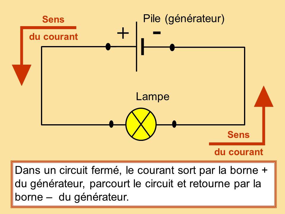 - + Pile (générateur) Lampe