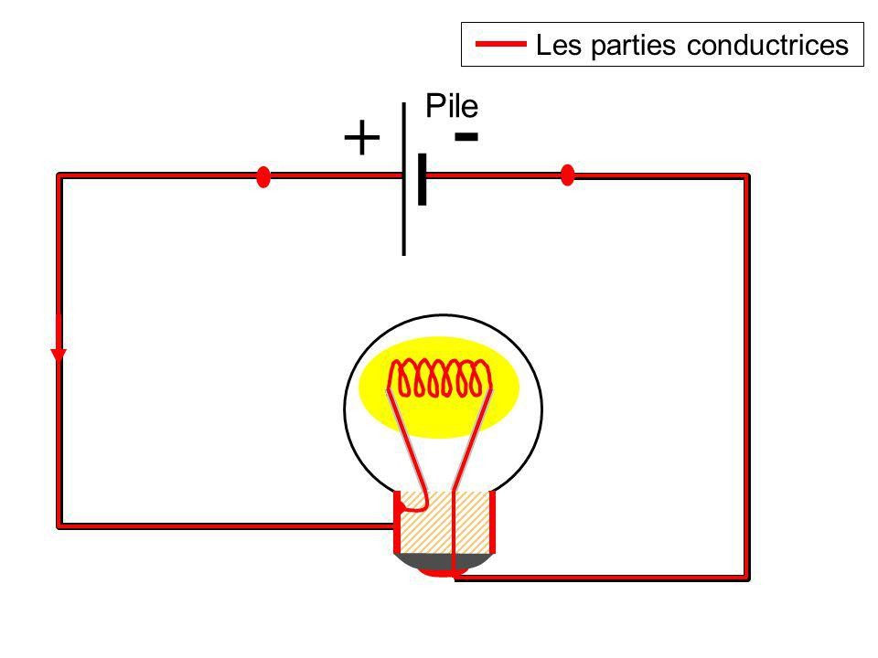 Les parties conductrices