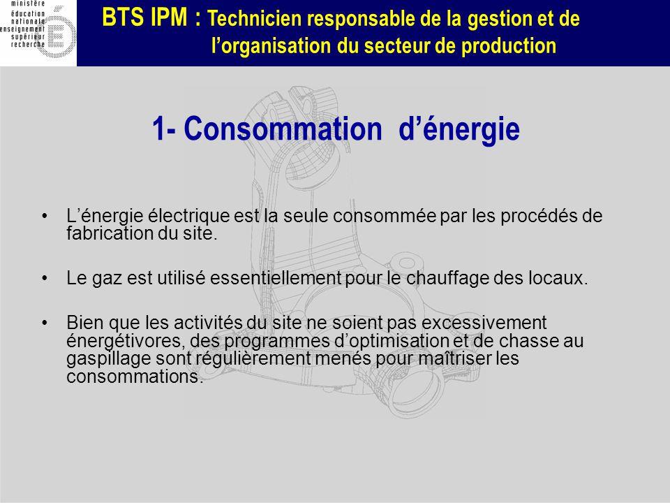 1- Consommation d'énergie