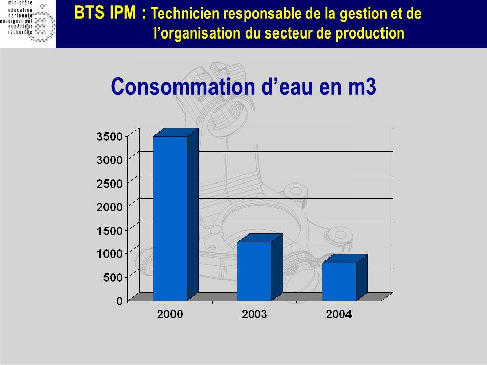 Consommation d'eau en m3