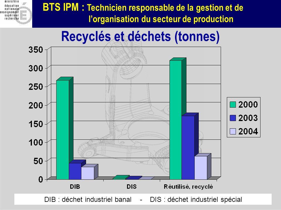 Recyclés et déchets (tonnes)