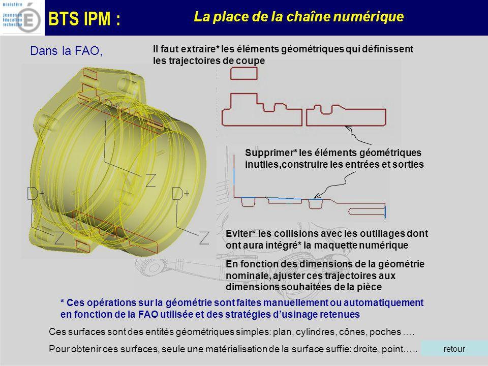 Dans la FAO, Il faut extraire* les éléments géométriques qui définissent les trajectoires de coupe.
