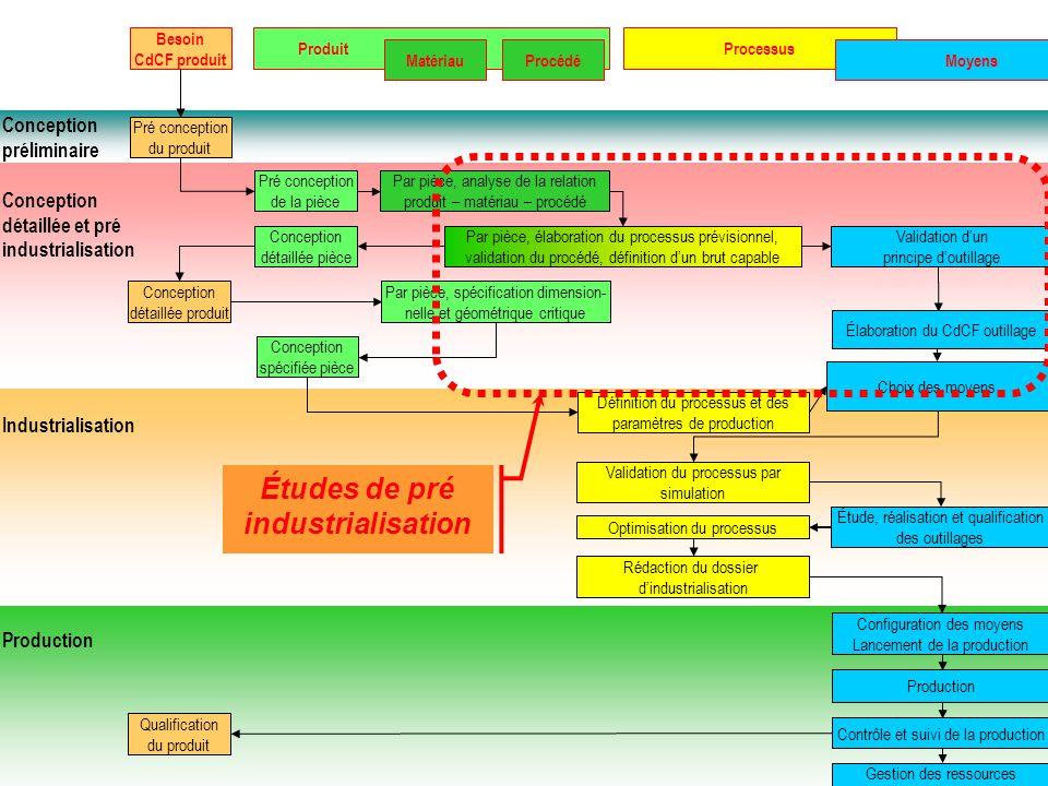 Études de pré industrialisation