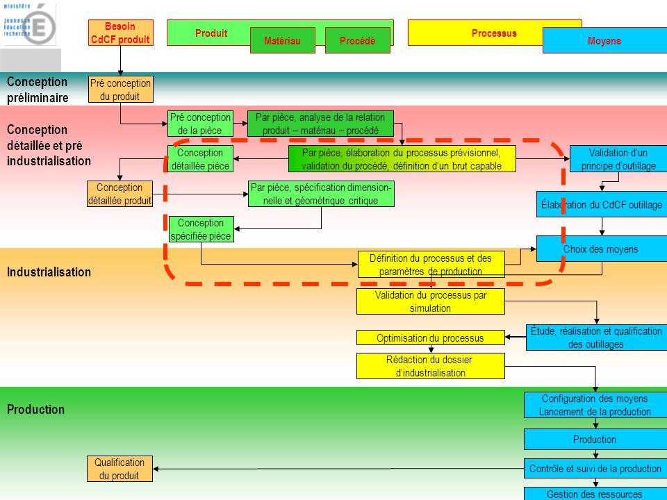 Conception préliminaire Conception détaillée et pré industrialisation