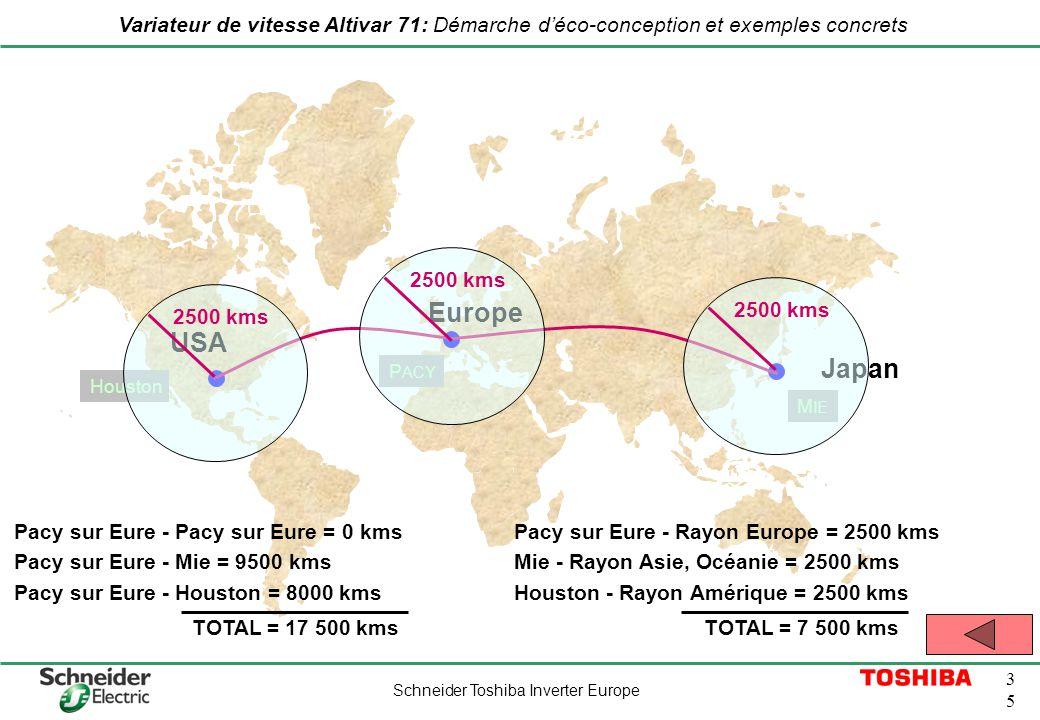 Europe USA Japan 2500 kms 2500 kms 2500 kms