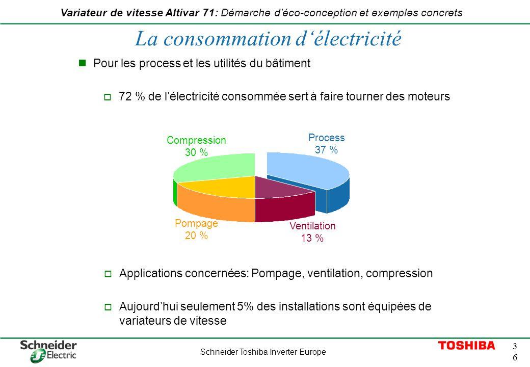 La consommation d'électricité
