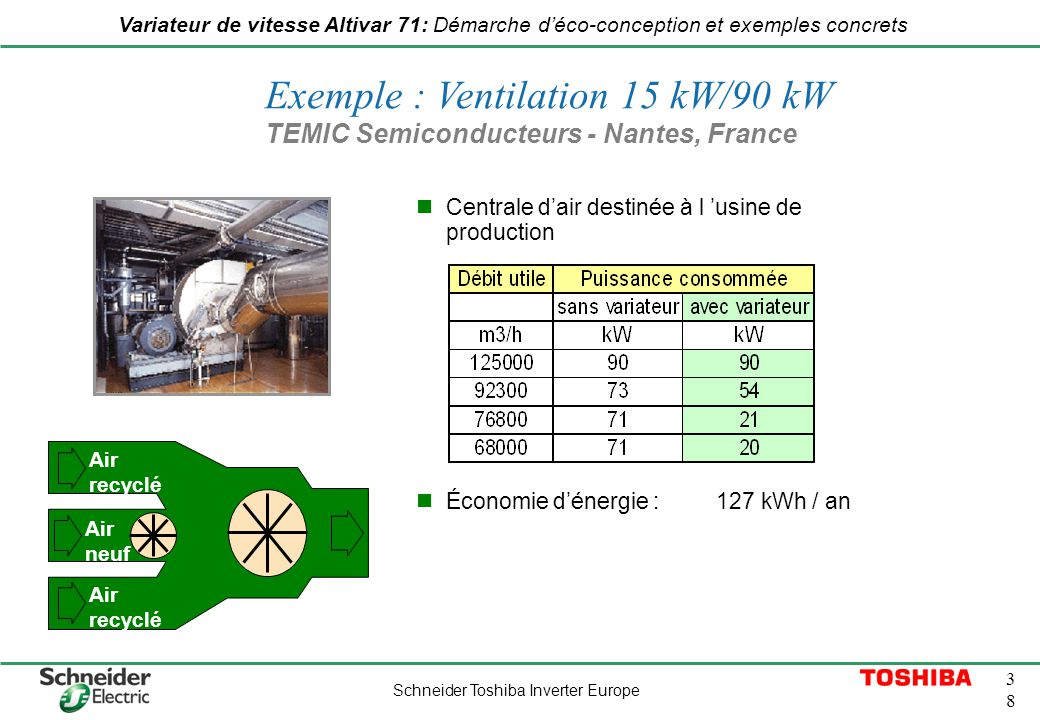 Exemple : Ventilation 15 kW/90 kW TEMIC Semiconducteurs - Nantes, France