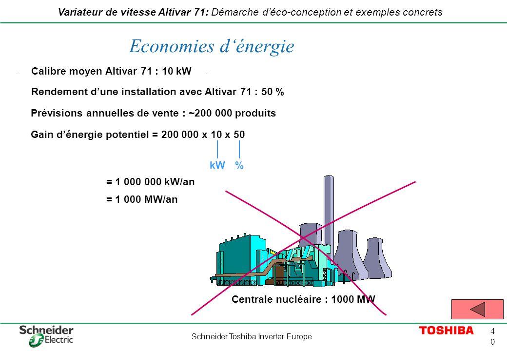 Economies d'énergie Calibre moyen Altivar 71 : 10 kW