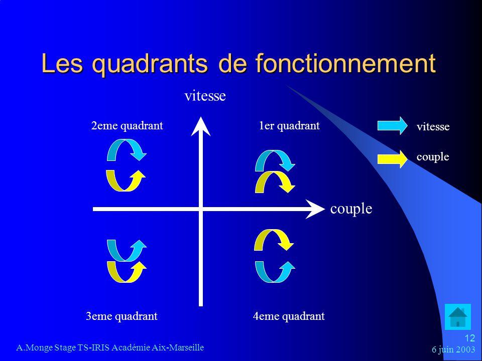 Les quadrants de fonctionnement