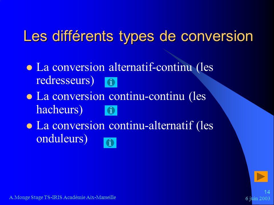 Les différents types de conversion
