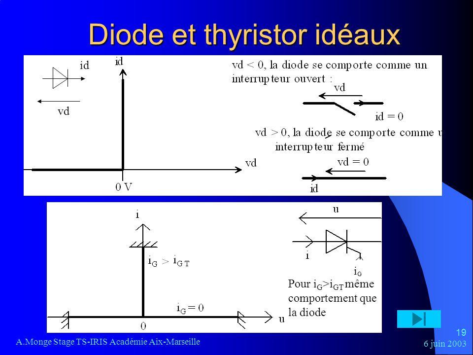 Diode et thyristor idéaux