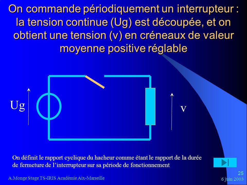 On commande périodiquement un interrupteur : la tension continue (Ug) est découpée, et on obtient une tension (v) en créneaux de valeur moyenne positive réglable
