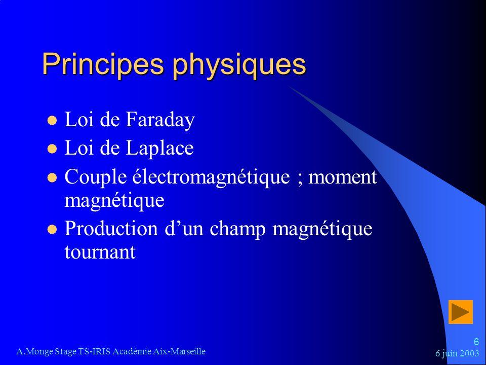 Principes physiques Loi de Faraday Loi de Laplace