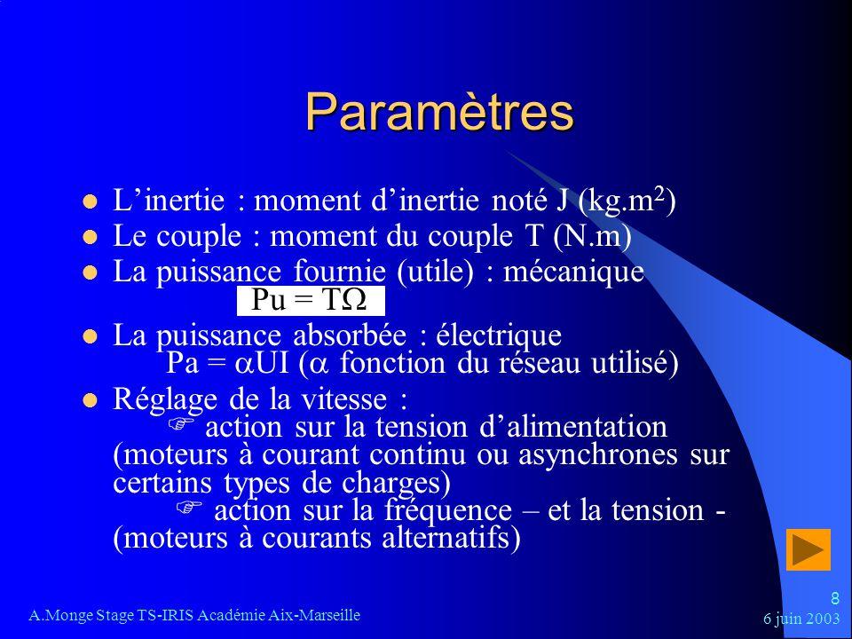 Paramètres L'inertie : moment d'inertie noté J (kg.m2)