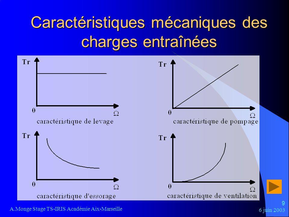 Caractéristiques mécaniques des charges entraînées