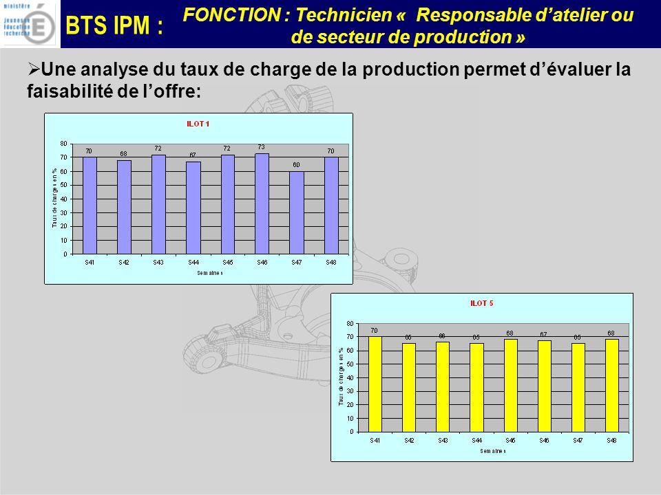 Une analyse du taux de charge de la production permet d'évaluer la faisabilité de l'offre: