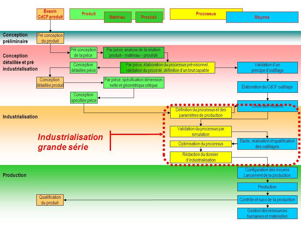 Industrialisation grande série