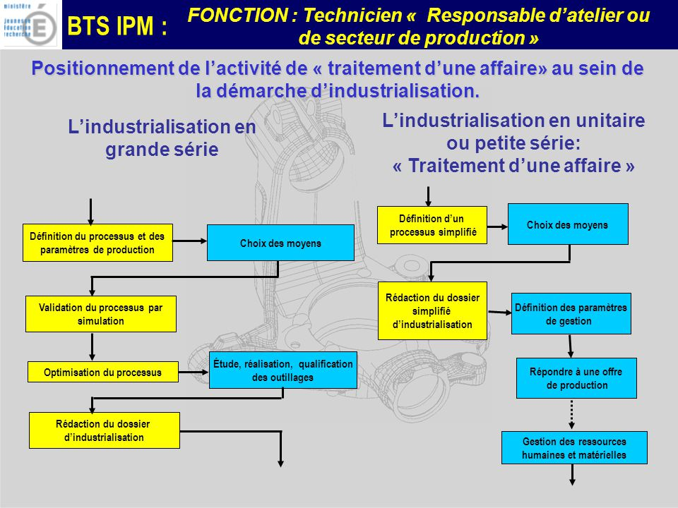 L'industrialisation en grande série