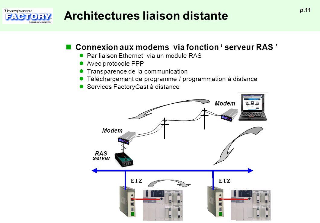 Architectures liaison distante