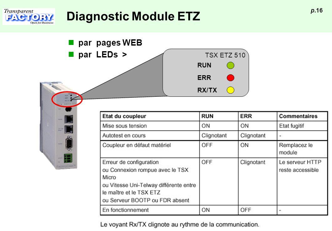 Diagnostic Module ETZ par pages WEB par LEDs > TSX ETZ 510 RUN ERR