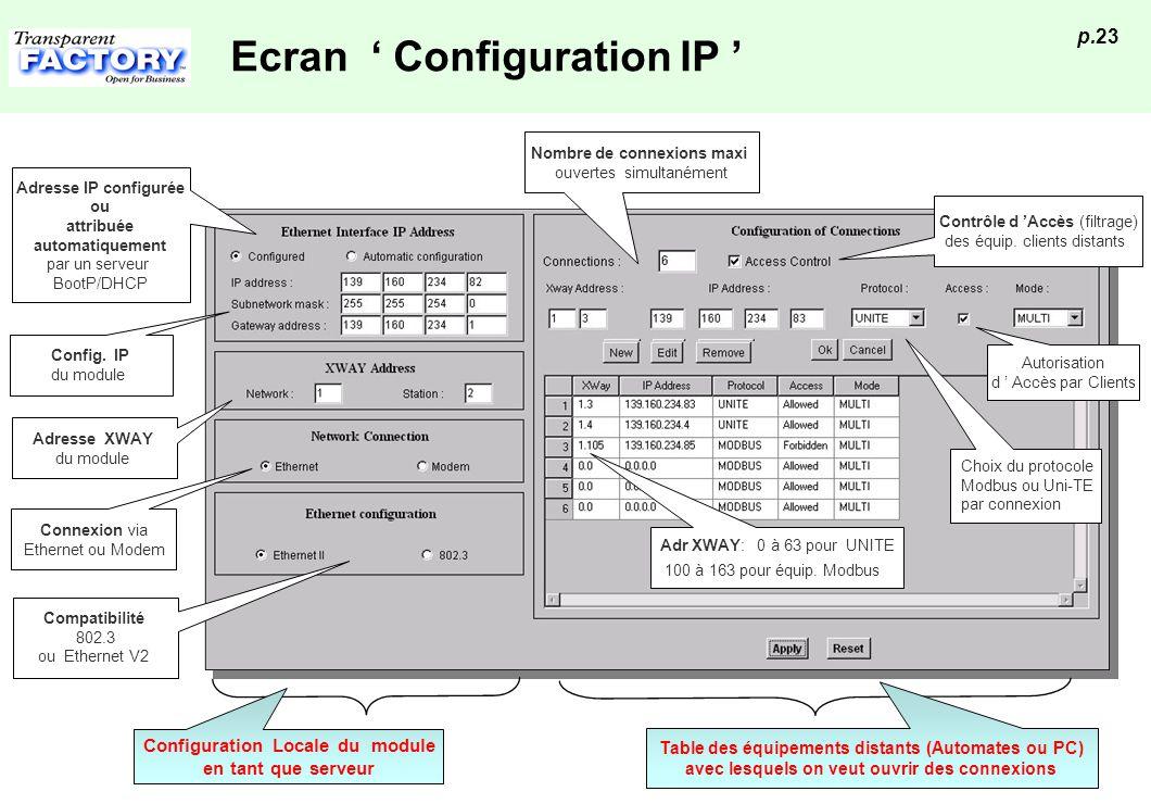 Ecran ' Configuration IP '