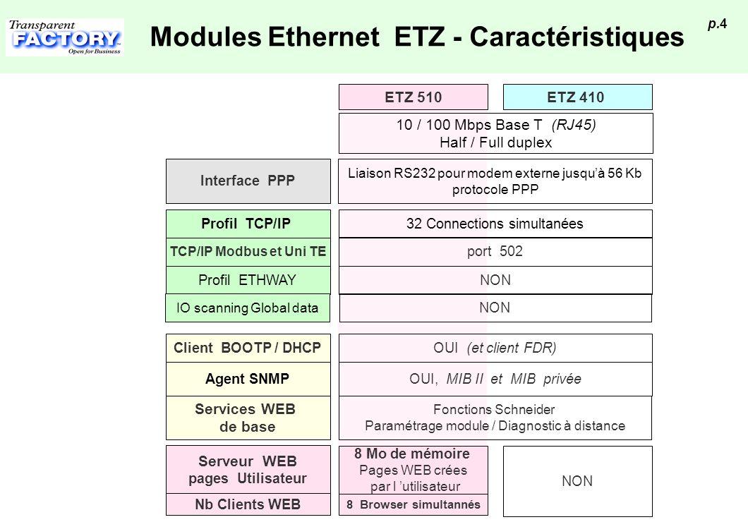 Modules Ethernet ETZ - Caractéristiques