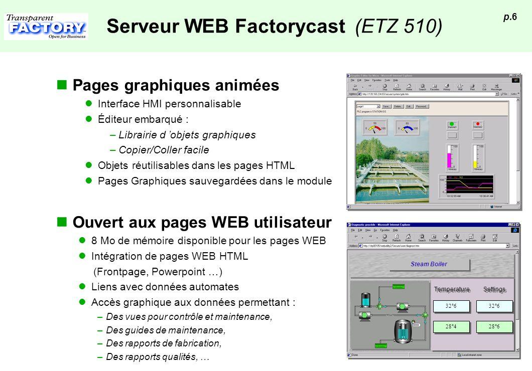 Serveur WEB Factorycast (ETZ 510)