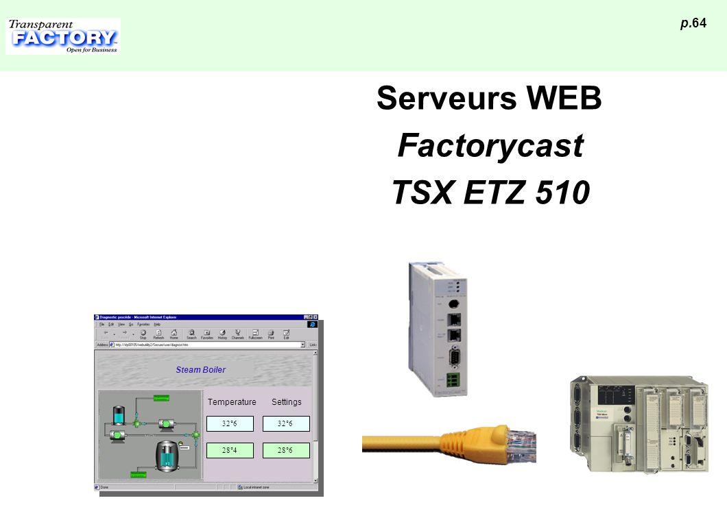 Serveurs WEB Factorycast TSX ETZ 510