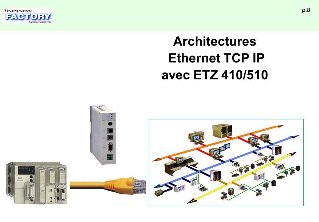 Architectures Ethernet TCP IP avec ETZ 410/510