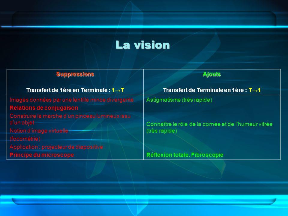 La vision Suppressions Transfert de 1ère en Terminale : 1→T Ajouts