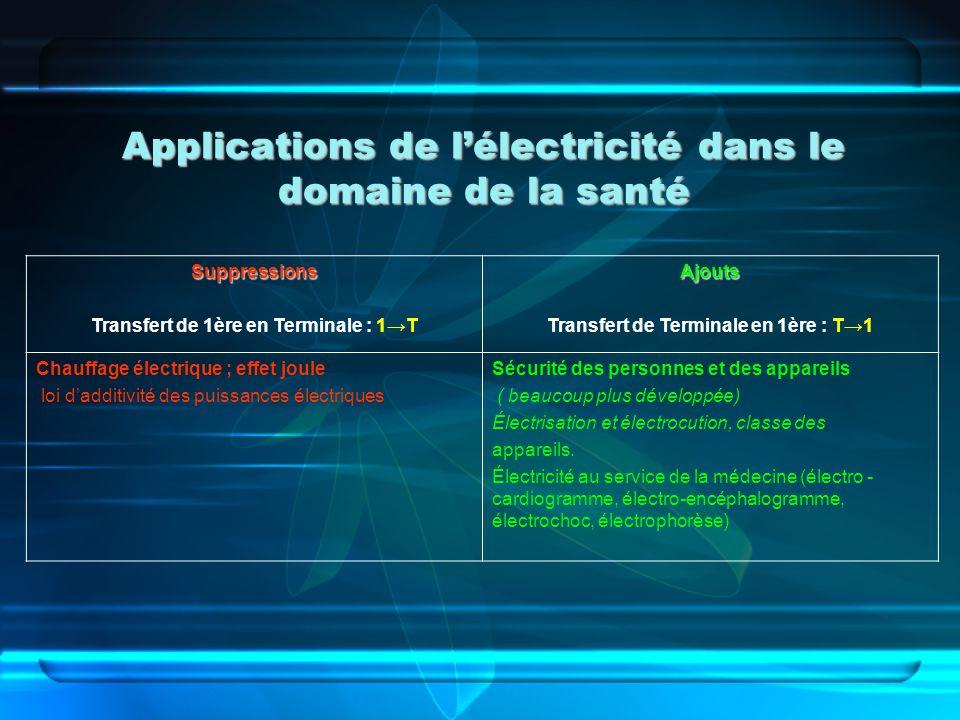 Applications de l'électricité dans le domaine de la santé