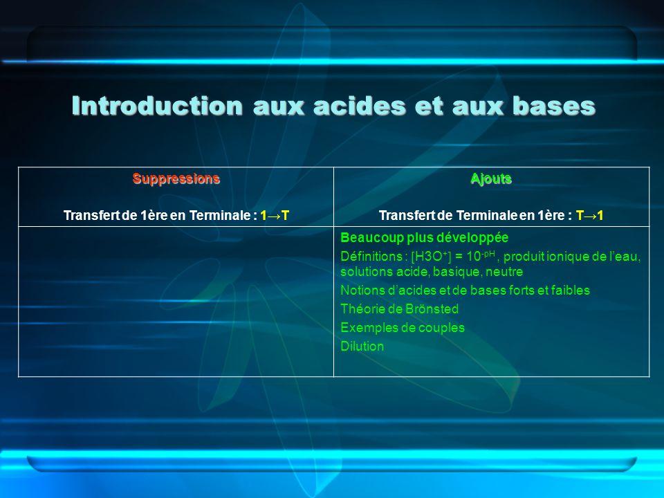 Introduction aux acides et aux bases
