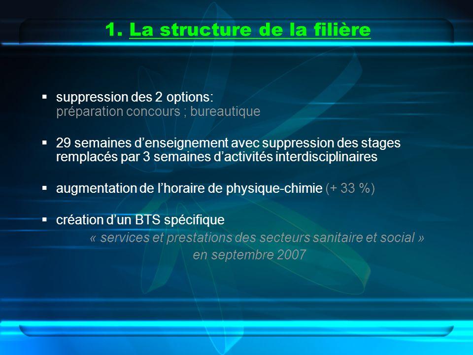 1. La structure de la filière