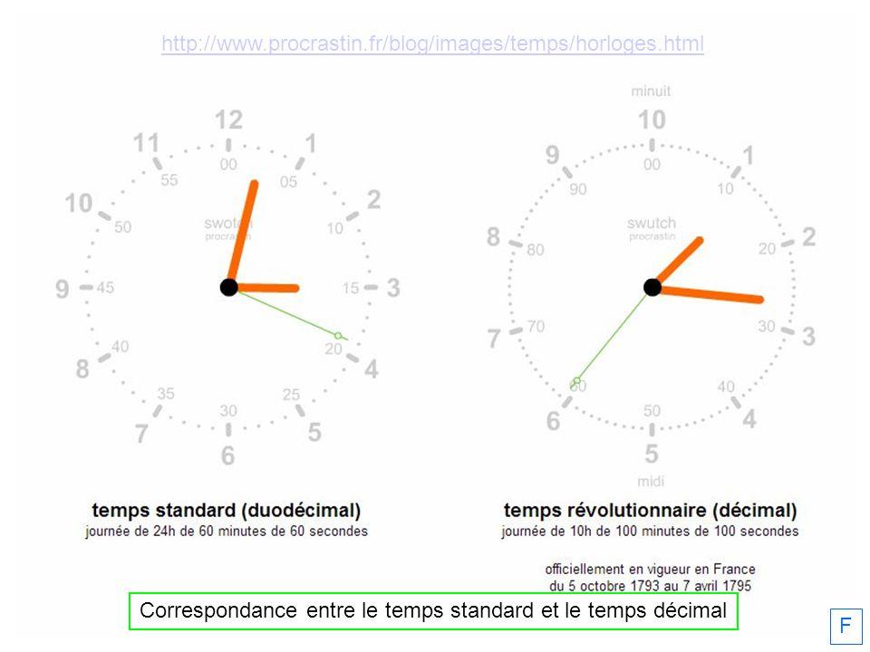 Correspondance entre le temps standard et le temps décimal